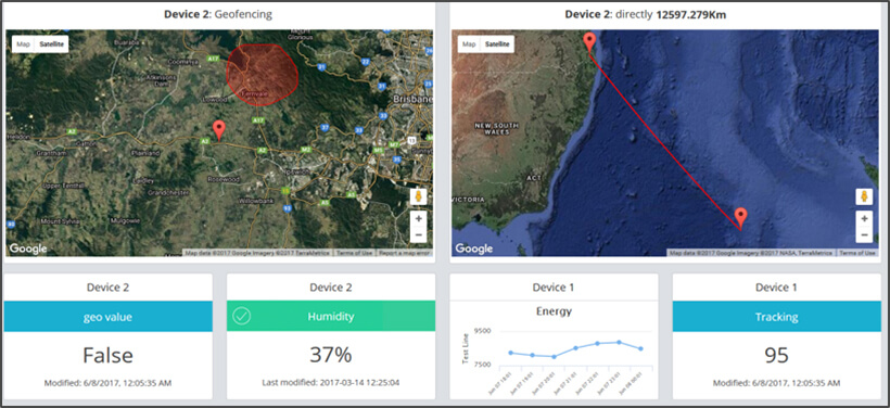 People tracking – Security