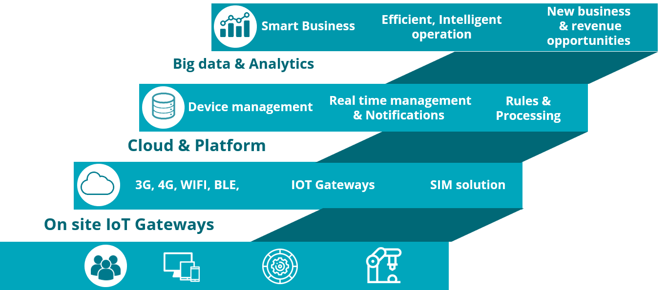 IoT Soutions